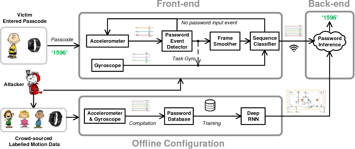 Figure 3 for Snoopy: Sniffing Your Smartwatch Passwords via Deep Sequence Learning