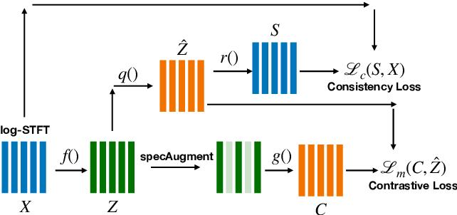 Figure 1 for Wav2vec-C: A Self-supervised Model for Speech Representation Learning
