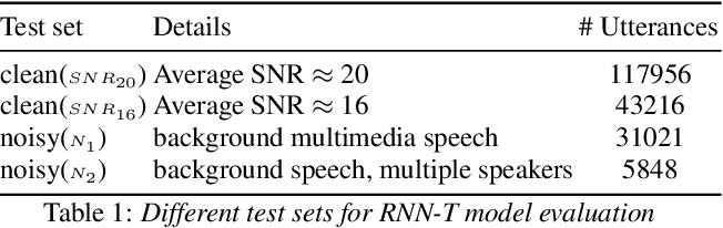 Figure 2 for Wav2vec-C: A Self-supervised Model for Speech Representation Learning