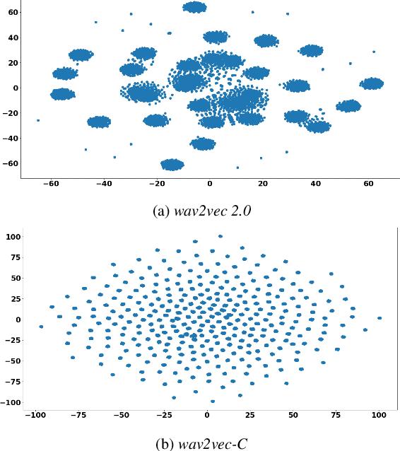 Figure 4 for Wav2vec-C: A Self-supervised Model for Speech Representation Learning