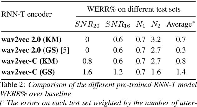 Figure 3 for Wav2vec-C: A Self-supervised Model for Speech Representation Learning