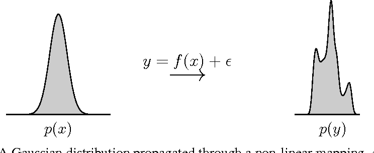 Figure 1 for Variational Inference for Uncertainty on the Inputs of Gaussian Process Models