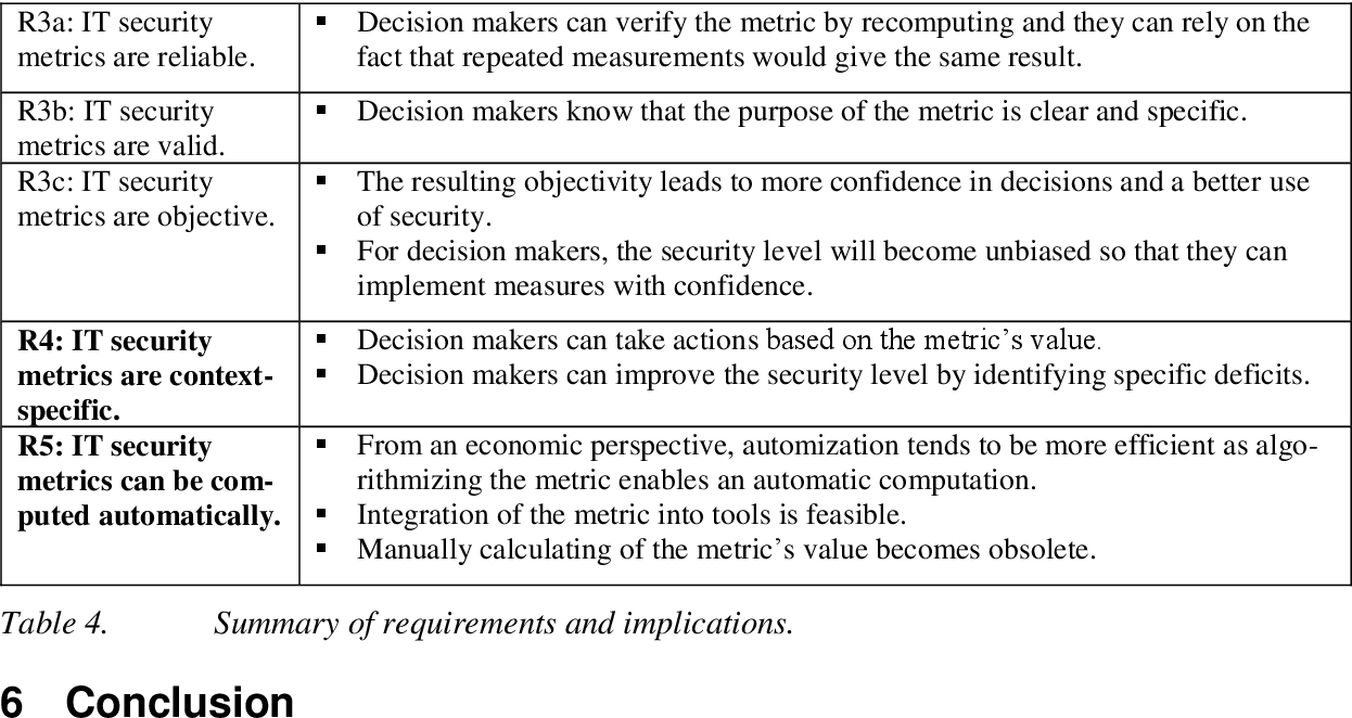 PDF] Requirements for IT Security Metrics - an Argumentation Theory