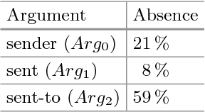 Table 2. Absence of Arg2 in our test set