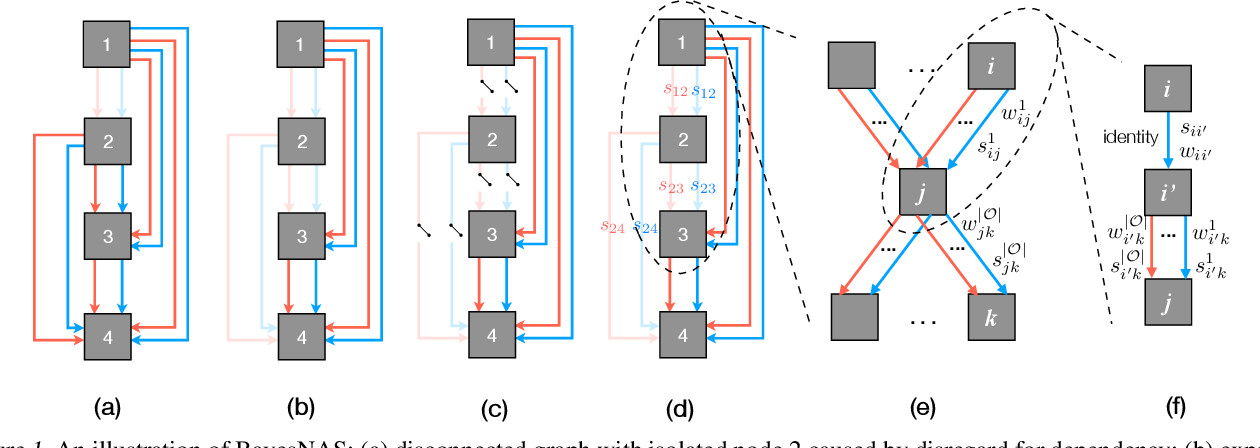 Figure 1 for BayesNAS: A Bayesian Approach for Neural Architecture Search