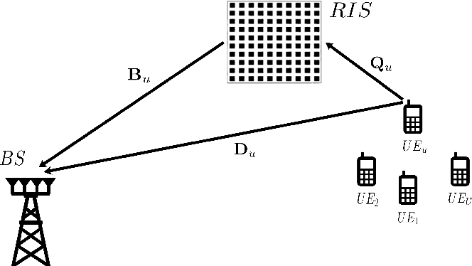 Figure 1 for Untrained DNN for Channel Estimation of RIS-Assisted Multi-User OFDM System with Hardware Impairments