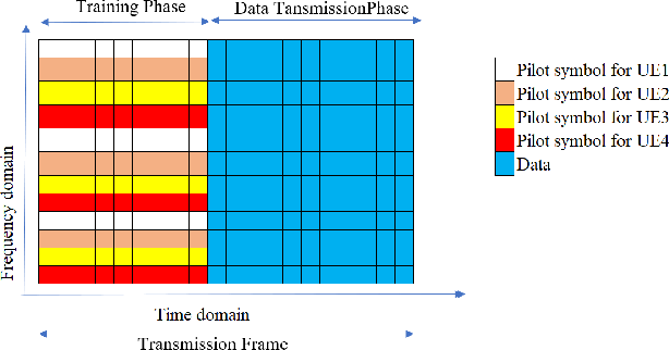 Figure 2 for Untrained DNN for Channel Estimation of RIS-Assisted Multi-User OFDM System with Hardware Impairments