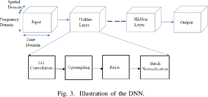 Figure 3 for Untrained DNN for Channel Estimation of RIS-Assisted Multi-User OFDM System with Hardware Impairments