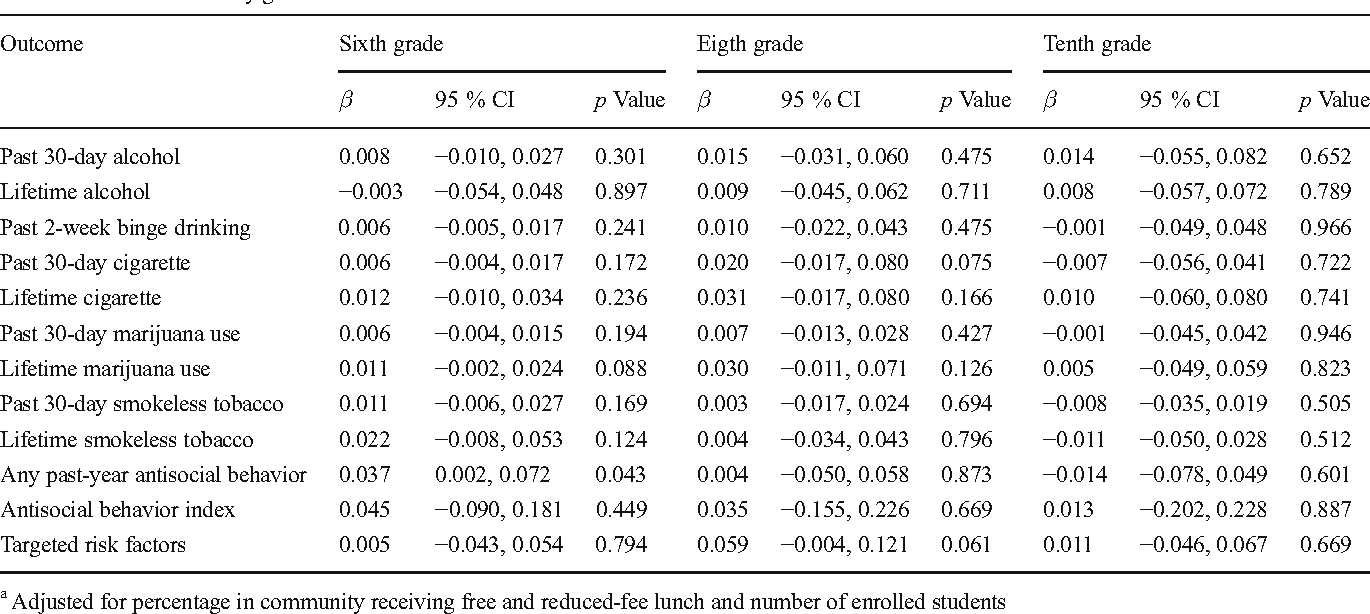 Table 3 Adjusteda coefficients from two-stage ANCOVA models for differences in community-level prevalence or mean of outcomes between CTC and control communities by grade