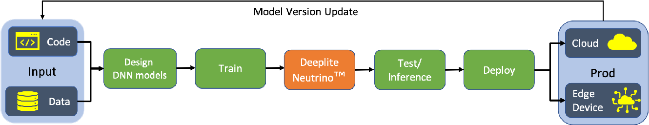 Figure 1 for Deeplite Neutrino: An End-to-End Framework for Constrained Deep Learning Model Optimization