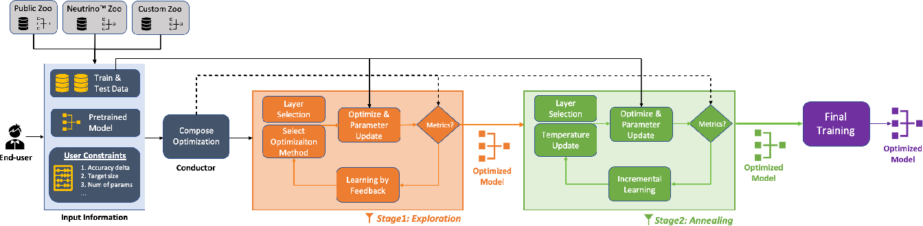 Figure 3 for Deeplite Neutrino: An End-to-End Framework for Constrained Deep Learning Model Optimization