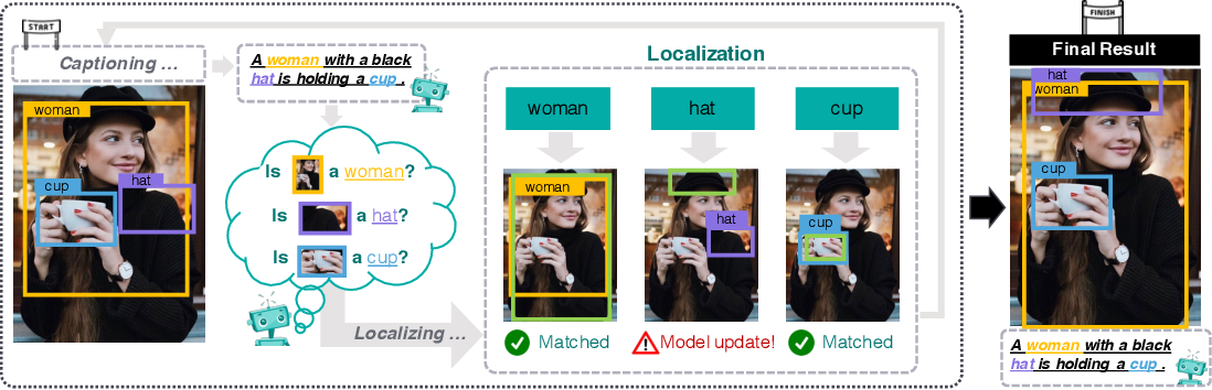 Figure 1 for Learning to Generate Grounded Image Captions without Localization Supervision