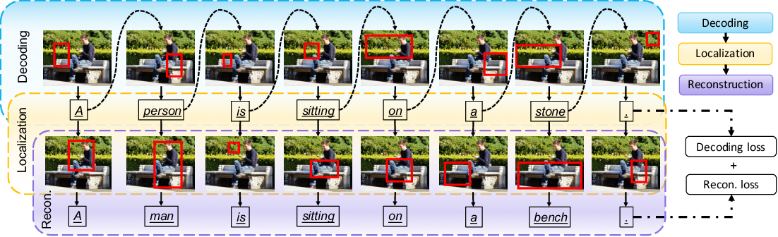 Figure 3 for Learning to Generate Grounded Image Captions without Localization Supervision