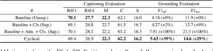 Figure 2 for Learning to Generate Grounded Image Captions without Localization Supervision