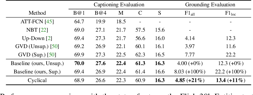 Figure 4 for Learning to Generate Grounded Image Captions without Localization Supervision