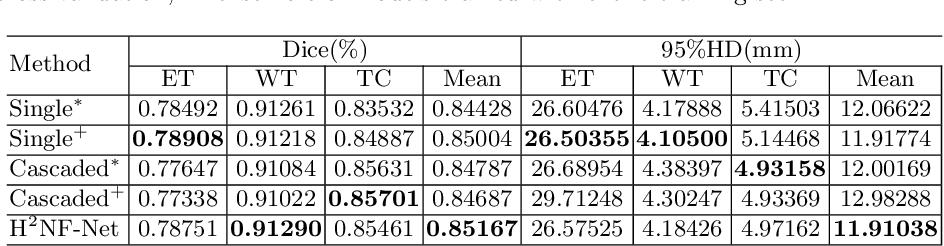 Figure 2 for H2NF-Net for Brain Tumor Segmentation using Multimodal MR Imaging: 2nd Place Solution to BraTS Challenge 2020 Segmentation Task