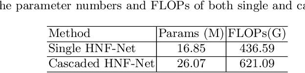 Figure 4 for H2NF-Net for Brain Tumor Segmentation using Multimodal MR Imaging: 2nd Place Solution to BraTS Challenge 2020 Segmentation Task