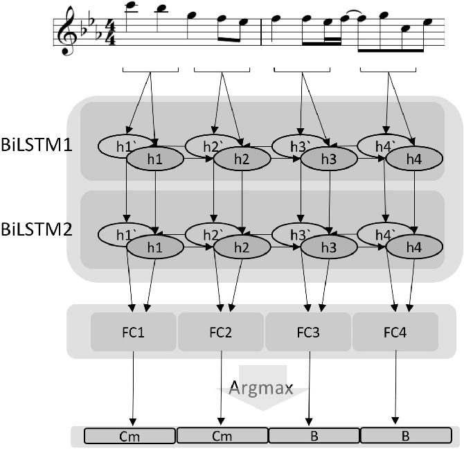 Figure 1 for Automatic Melody Harmonization with Triad Chords: A Comparative Study