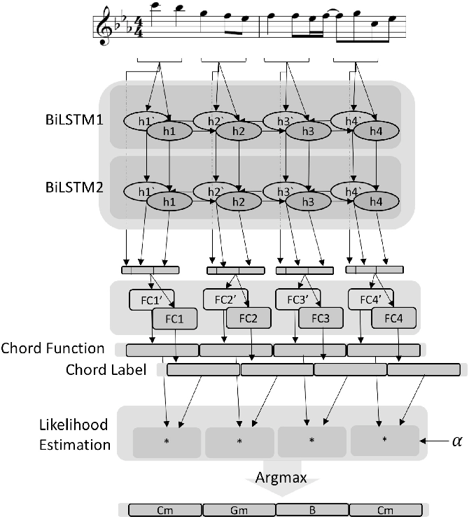 Figure 3 for Automatic Melody Harmonization with Triad Chords: A Comparative Study