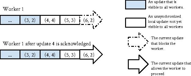 Figure 1 for Consistent Bounded-Asynchronous Parameter Servers for Distributed ML
