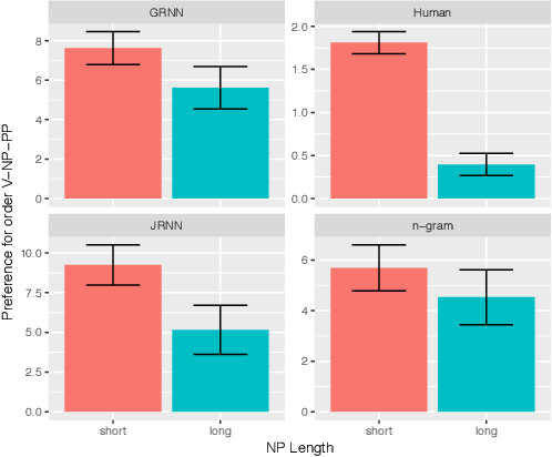 Figure 1 for Do RNNs learn human-like abstract word order preferences?