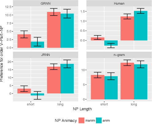 Figure 2 for Do RNNs learn human-like abstract word order preferences?