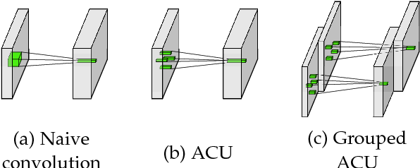 Figure 1 for Integrating Multiple Receptive Fields through Grouped Active Convolution