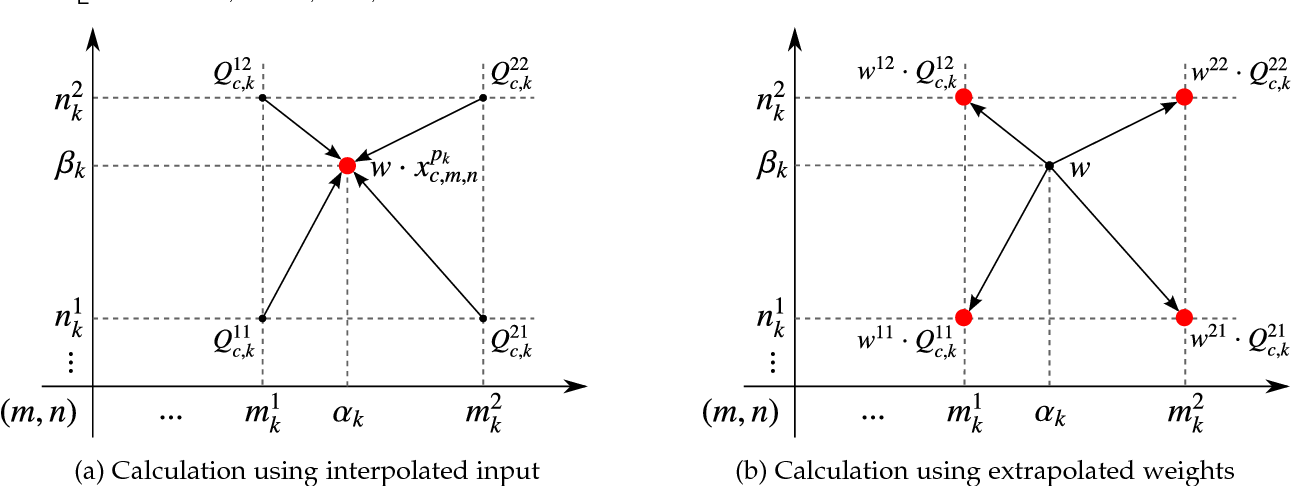 Figure 3 for Integrating Multiple Receptive Fields through Grouped Active Convolution