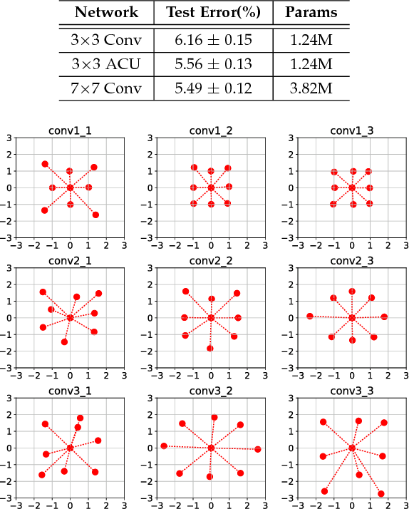 Figure 2 for Integrating Multiple Receptive Fields through Grouped Active Convolution