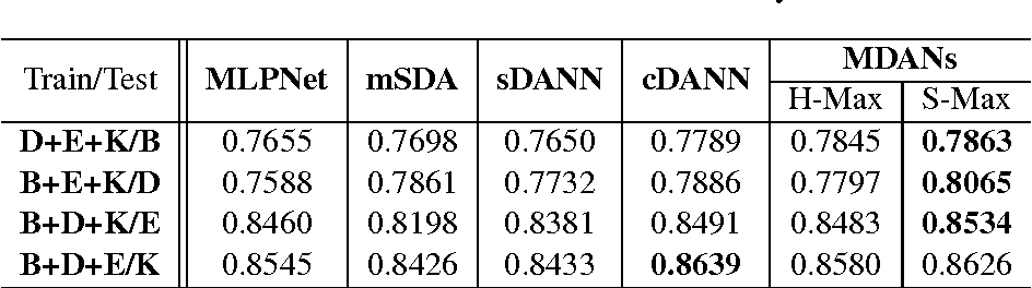 Figure 2 for Multiple Source Domain Adaptation with Adversarial Training of Neural Networks