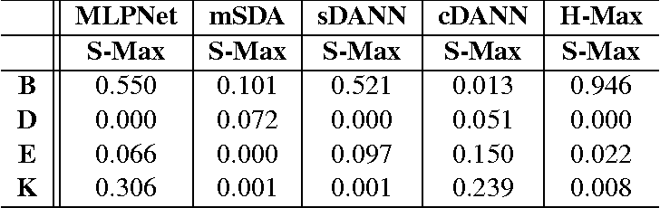 Figure 3 for Multiple Source Domain Adaptation with Adversarial Training of Neural Networks