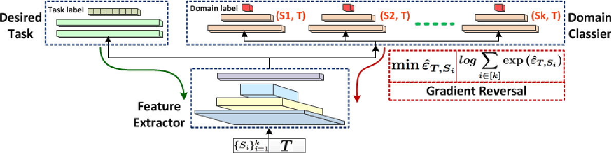 Figure 1 for Multiple Source Domain Adaptation with Adversarial Training of Neural Networks