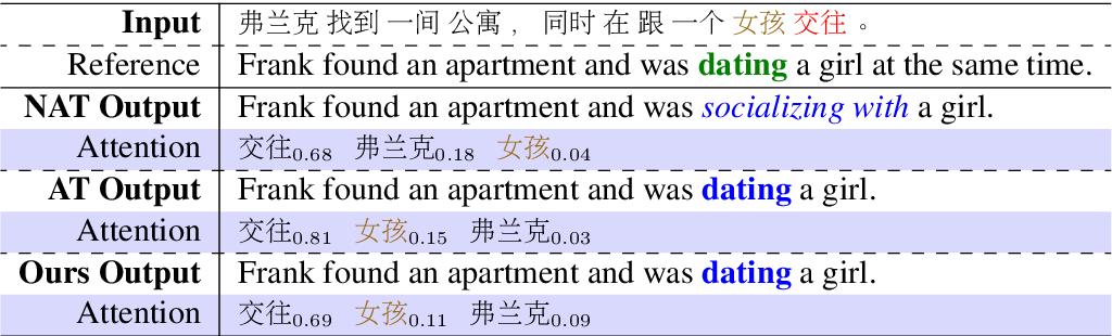 Figure 1 for Context-Aware Cross-Attention for Non-Autoregressive Translation