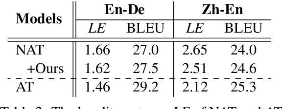 Figure 3 for Context-Aware Cross-Attention for Non-Autoregressive Translation