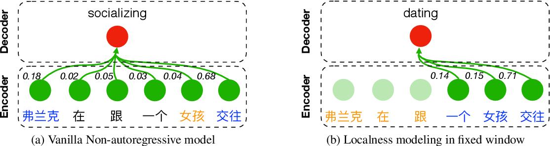 Figure 2 for Context-Aware Cross-Attention for Non-Autoregressive Translation