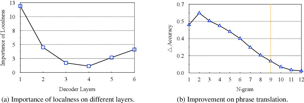 Figure 4 for Context-Aware Cross-Attention for Non-Autoregressive Translation