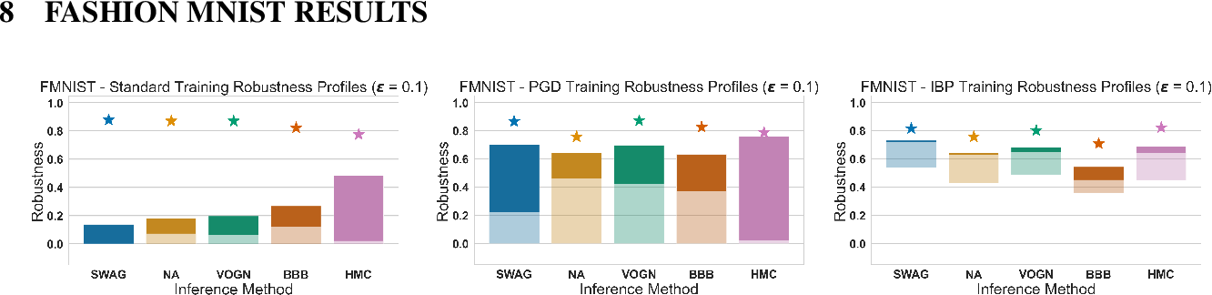 Figure 4 for Bayesian Inference with Certifiable Adversarial Robustness