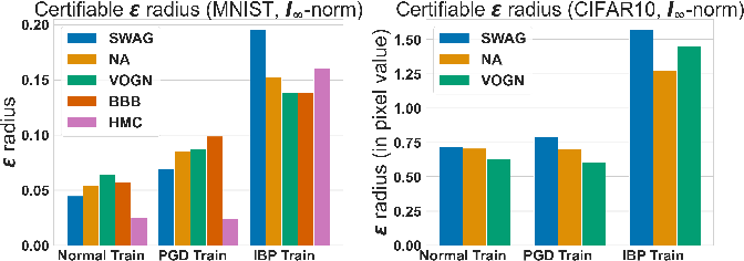 Figure 2 for Bayesian Inference with Certifiable Adversarial Robustness