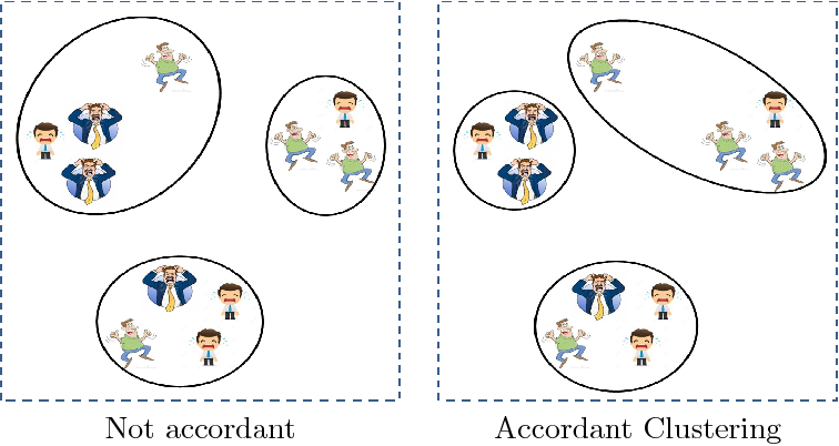 Figure 1 for Uncovering Group Level Insights with Accordant Clustering