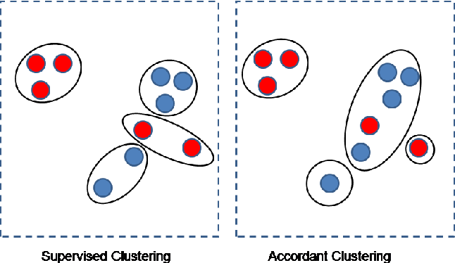 Figure 2 for Uncovering Group Level Insights with Accordant Clustering
