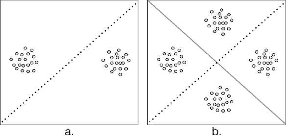 Figure 4 for Uncovering Group Level Insights with Accordant Clustering