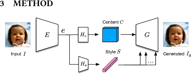 Figure 2 for Towards Controllable and Photorealistic Region-wise Image Manipulation