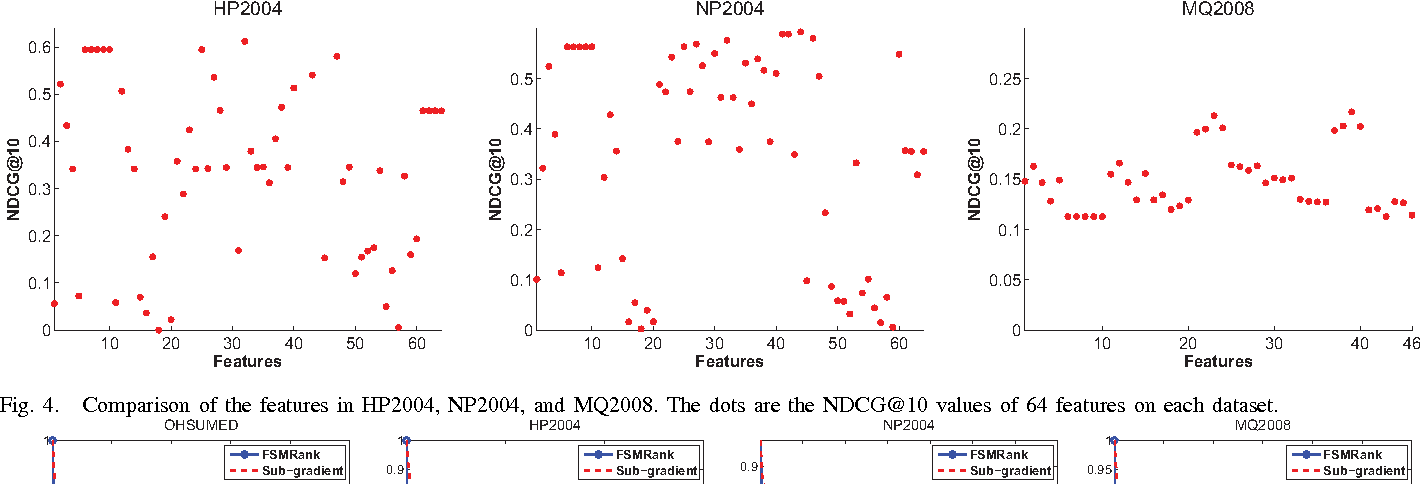Fig. 4. Comparison of the features in HP2004, NP2004, and MQ2008. The dots are the NDCG@10 values of 64 features on each dataset.
