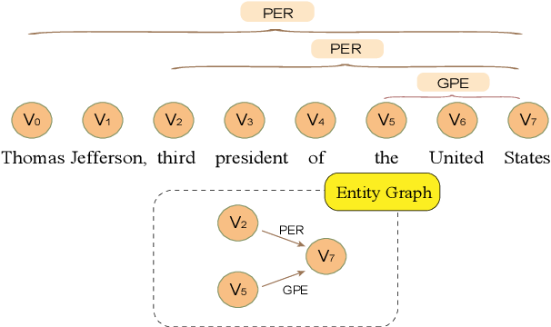 Figure 1 for Bipartite Flat-Graph Network for Nested Named Entity Recognition