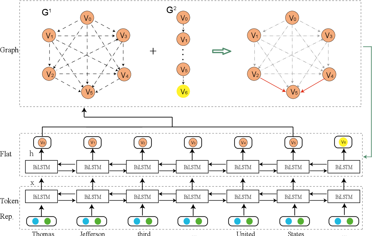 Figure 3 for Bipartite Flat-Graph Network for Nested Named Entity Recognition