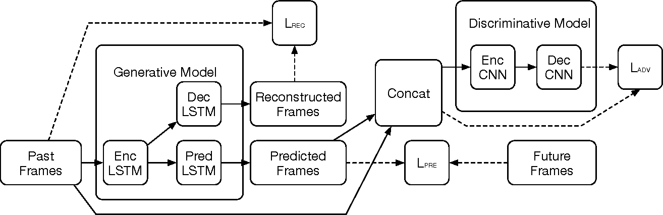 Figure 1 for Multi Resolution LSTM For Long Term Prediction In Neural Activity Video
