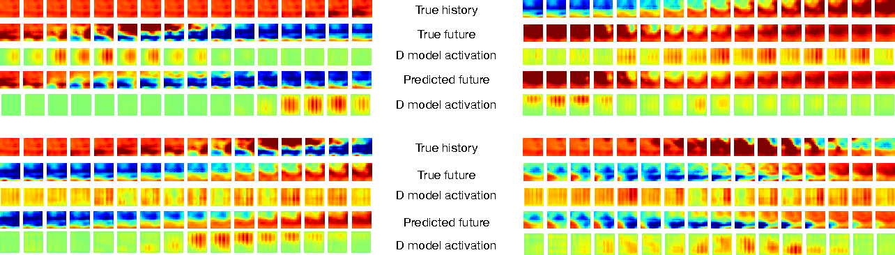 Figure 2 for Multi Resolution LSTM For Long Term Prediction In Neural Activity Video
