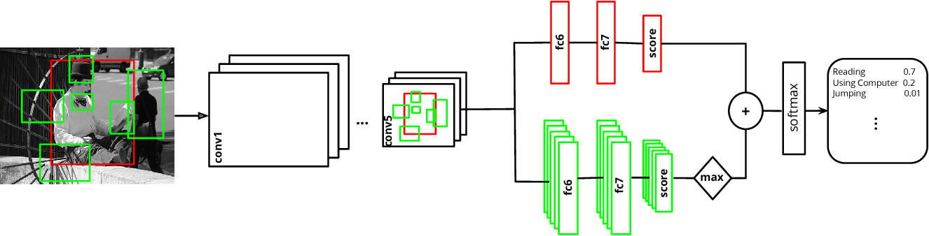 Figure 3 for Contextual Action Recognition with R*CNN