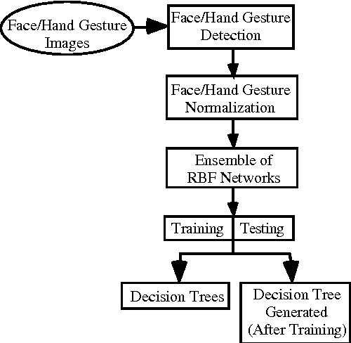 Figure 1. Automated Face / Hand Gesture Recognition (AFHGR) Architecture