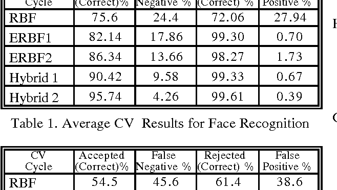 Table 1. Average CV Results for Face Recognition